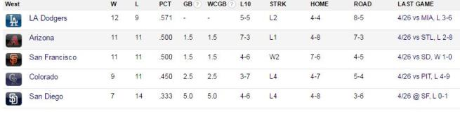 Despite dropping two straight to the Marlins at home, the Dodgers remain in front of the NL West.